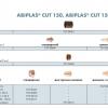 Плазменный резак  ABIPLAS CUT 150